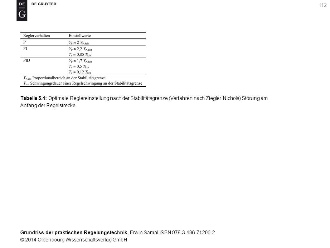 Tabelle 5.4: Optimale Reglereinstellung nach der Stabilitätsgrenze (Verfahren nach Ziegler-Nichols) Störung am