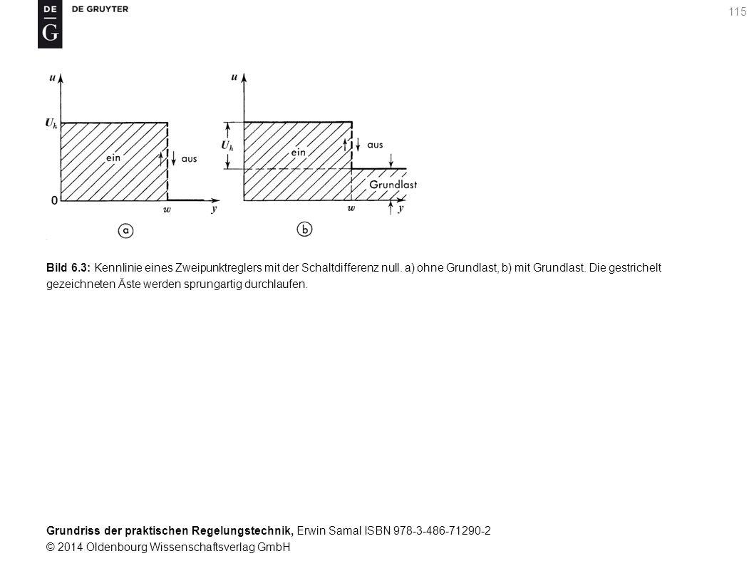 Bild 6.3: Kennlinie eines Zweipunktreglers mit der Schaltdifferenz null.