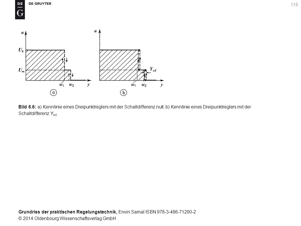 Bild 6.6: a) Kennlinie eines Dreipunktreglers mit der Schaltdifferenz null, b) Kennlinie eines Dreipunktreglers mit der Schaltdifferenz Ysd
