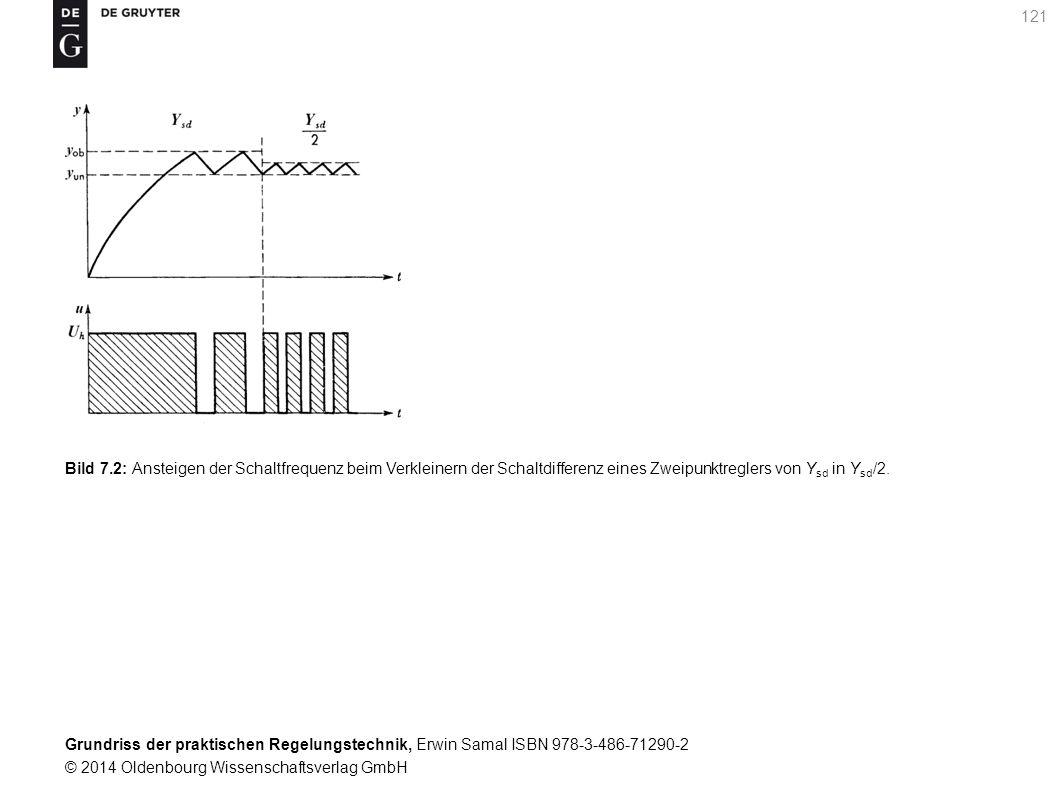 Bild 7.2: Ansteigen der Schaltfrequenz beim Verkleinern der Schaltdifferenz eines Zweipunktreglers von Ysd in Ysd/2.