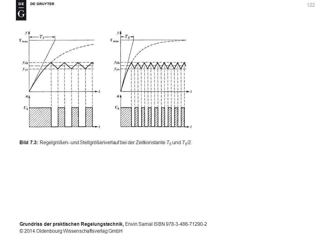 Bild 7.3: Regelgrößen- und Stellgrößenverlauf bei der Zeitkonstante TS und TS/2.