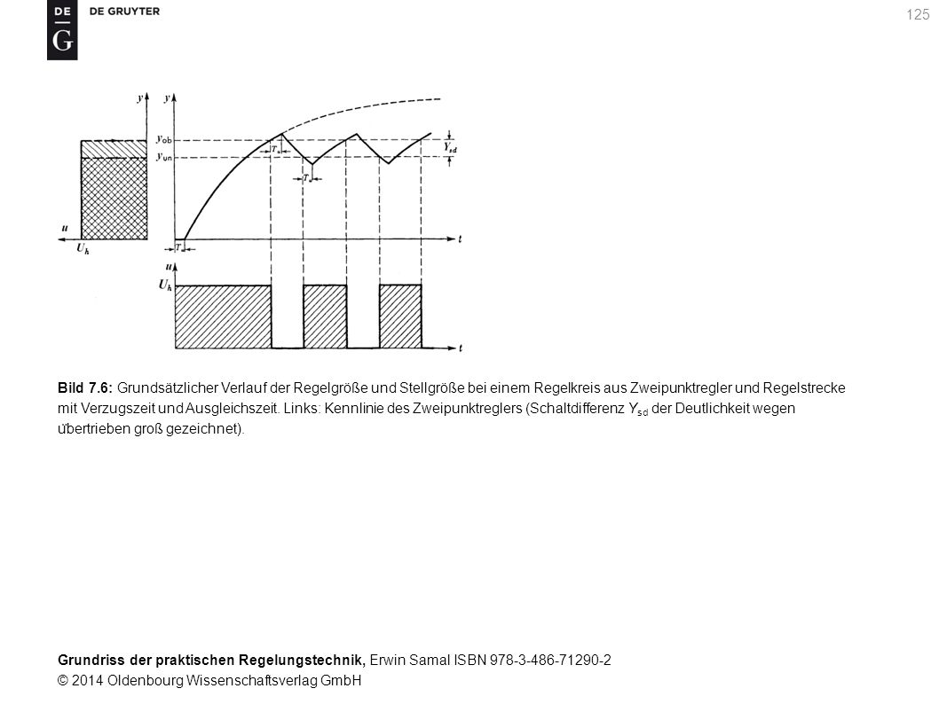 Bild 7.6: Grundsätzlicher Verlauf der Regelgröße und Stellgröße bei einem Regelkreis aus Zweipunktregler und Regelstrecke mit Verzugszeit und Ausgleichszeit.