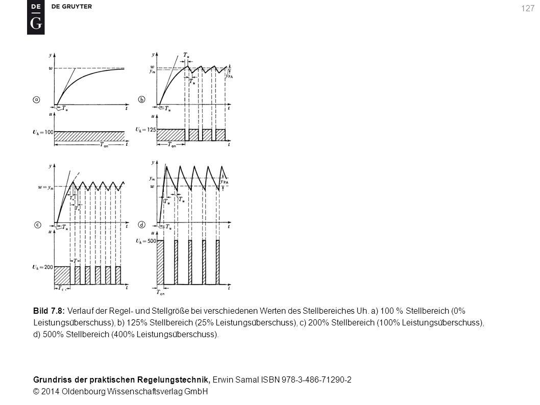 Bild 7.8: Verlauf der Regel- und Stellgröße bei verschiedenen Werten des Stellbereiches Uh.