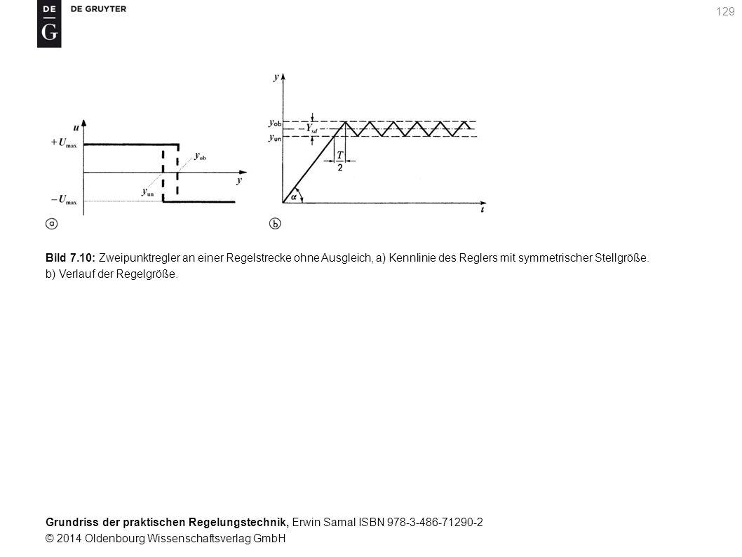 Bild 7.10: Zweipunktregler an einer Regelstrecke ohne Ausgleich, a) Kennlinie des Reglers mit symmetrischer Stellgröße.