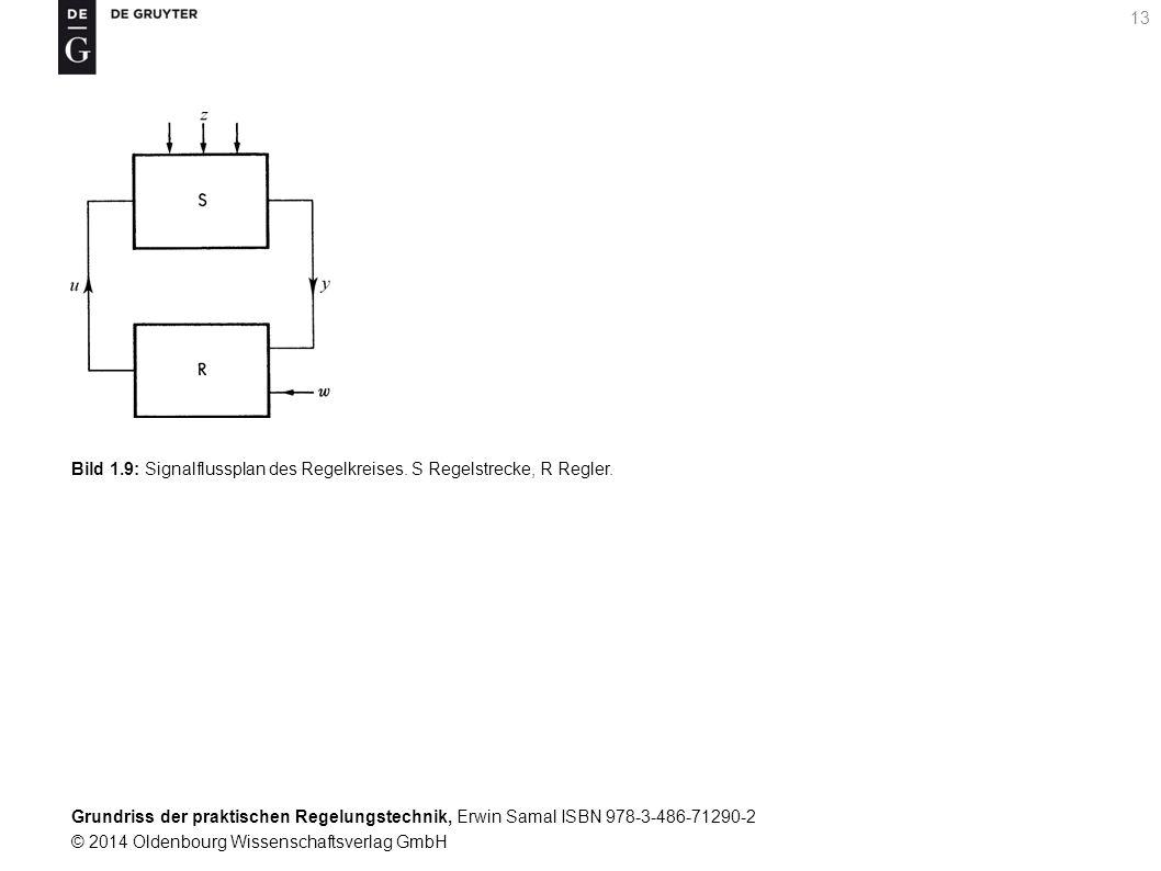 Bild 1.9: Signalflussplan des Regelkreises. S Regelstrecke, R Regler.