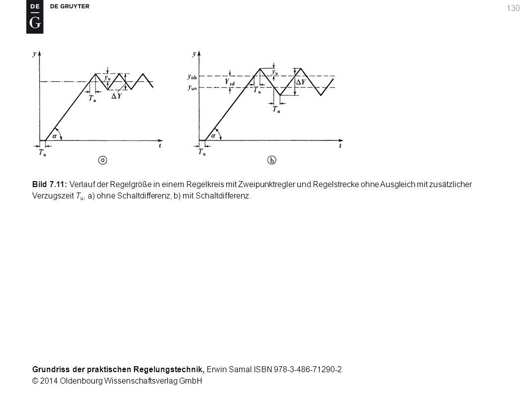 Bild 7.11: Verlauf der Regelgröße in einem Regelkreis mit Zweipunktregler und Regelstrecke ohne Ausgleich mit zusätzlicher Verzugszeit Tu, a) ohne Schaltdifferenz, b) mit Schaltdifferenz.