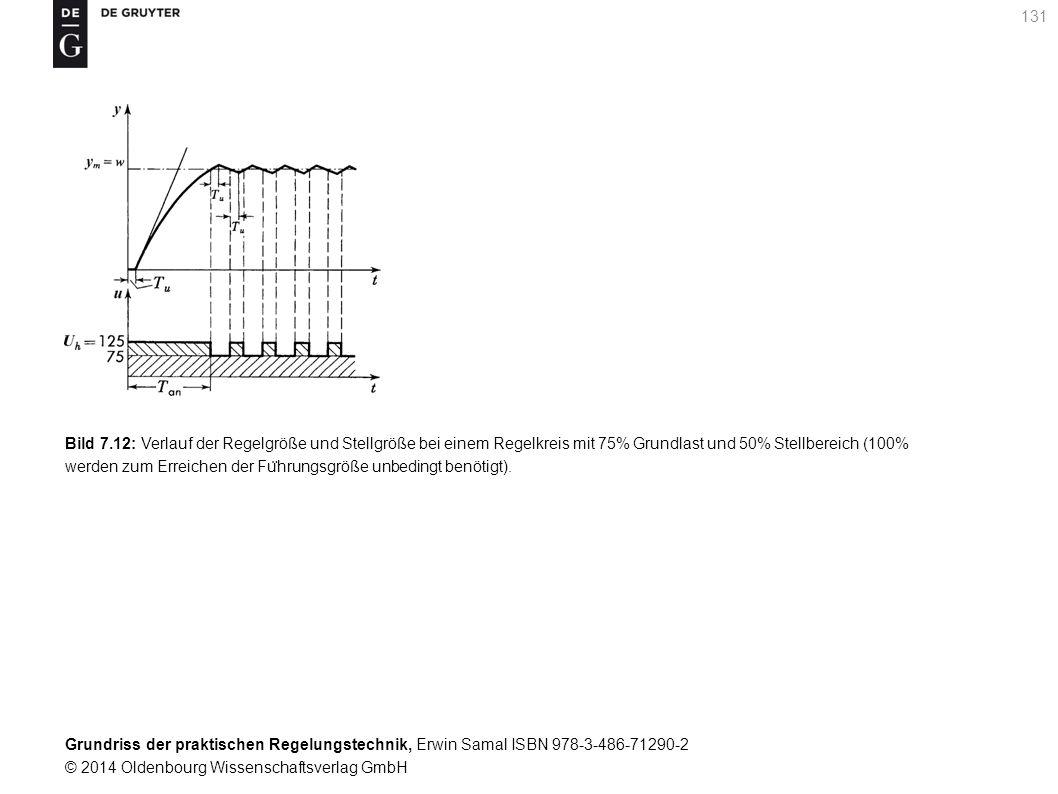 Bild 7.12: Verlauf der Regelgröße und Stellgröße bei einem Regelkreis mit 75% Grundlast und 50% Stellbereich (100% werden zum Erreichen der Führungsgröße unbedingt benötigt).