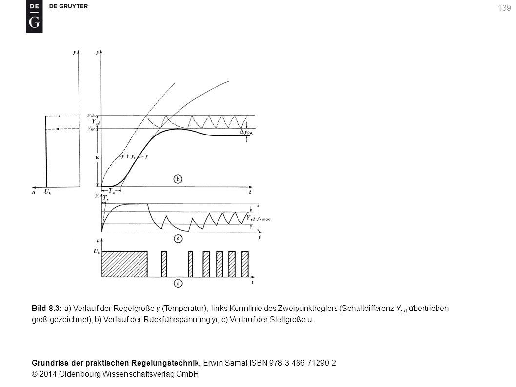 Bild 8.3: a) Verlauf der Regelgröße y (Temperatur), links Kennlinie des Zweipunktreglers (Schaltdifferenz Ysd übertrieben groß gezeichnet), b) Verlauf der Rückführspannung yr, c) Verlauf der Stellgröße u.