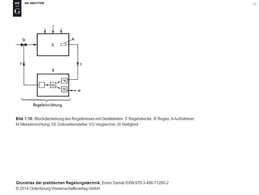 Bild 1. 10: Blockdarstellung des Regelkreises mit Geräteteilen