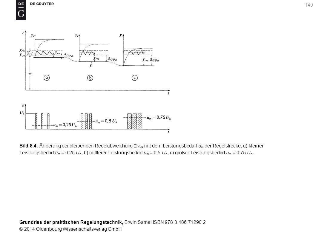 Bild 8.4: Änderung der bleibenden Regelabweichung yPA mit dem Leistungsbedarf um der Regelstrecke, a) kleiner