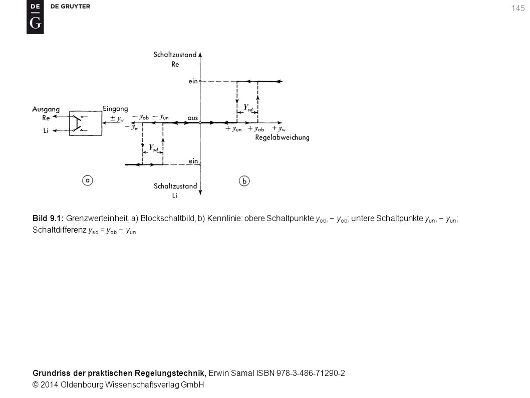Bild 9.1: Grenzwerteinheit, a) Blockschaltbild, b) Kennlinie: obere Schaltpunkte yob, − yob; untere Schaltpunkte yun, − yun; Schaltdifferenz ysd = yob − yun