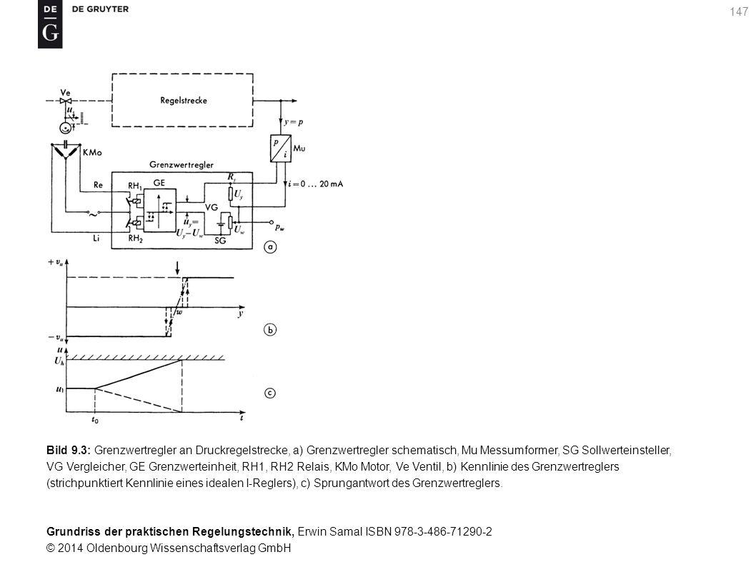 Bild 9.3: Grenzwertregler an Druckregelstrecke, a) Grenzwertregler schematisch, Mu Messumformer, SG Sollwerteinsteller, VG Vergleicher, GE Grenzwerteinheit, RH1, RH2 Relais, KMo Motor, Ve Ventil, b) Kennlinie des Grenzwertreglers (strichpunktiert Kennlinie eines idealen I-Reglers), c) Sprungantwort des Grenzwertreglers.