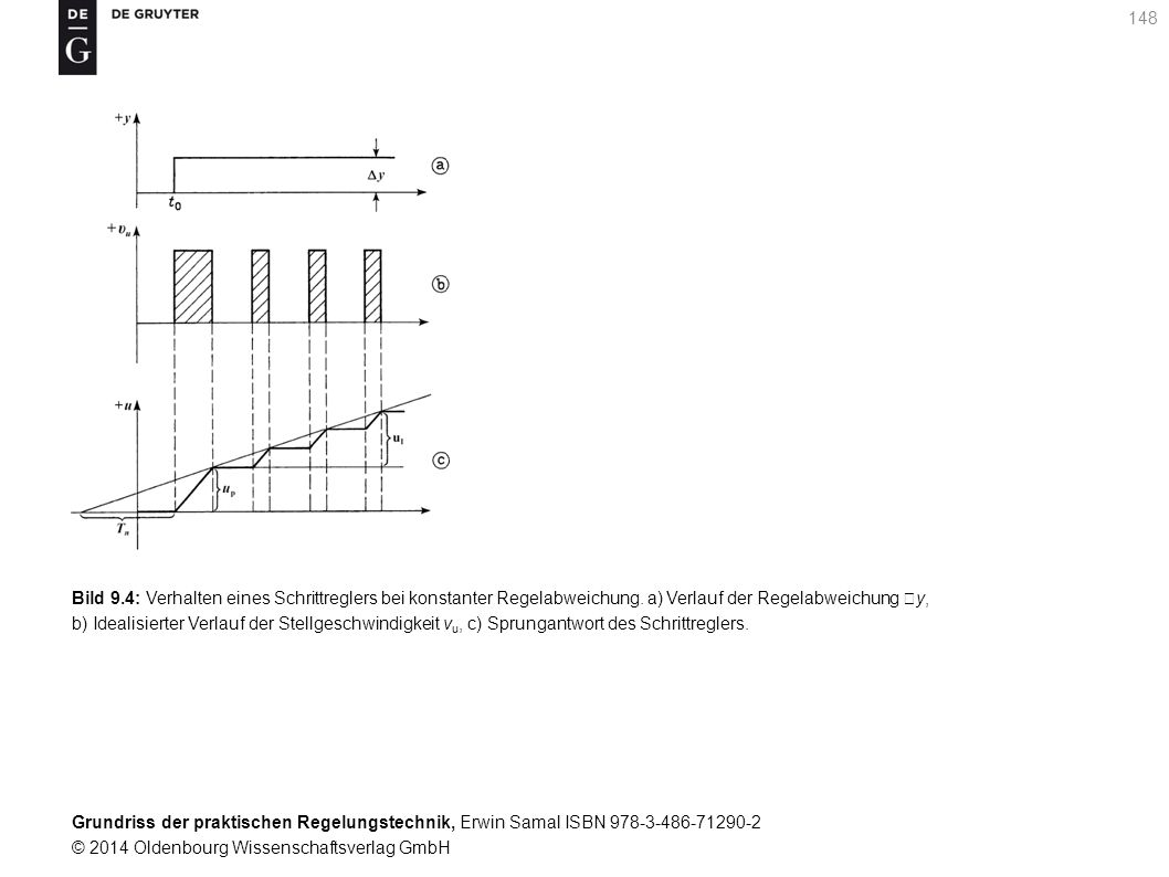 Bild 9.4: Verhalten eines Schrittreglers bei konstanter Regelabweichung. a) Verlauf der Regelabweichung y,