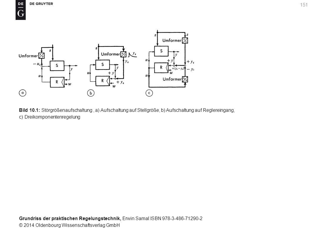 Bild 10.1: Störgrößenaufschaltung , a) Aufschaltung auf Stellgröße, b) Aufschaltung auf Reglereingang, c) Dreikomponentenregelung