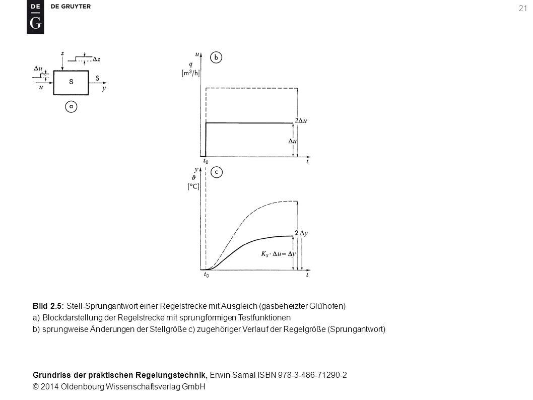 Bild 2.5: Stell-Sprungantwort einer Regelstrecke mit Ausgleich (gasbeheizter Glühofen)