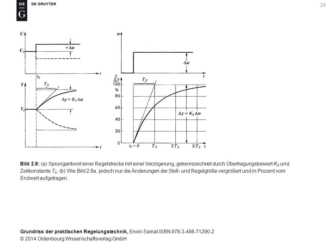 Bild 2.8: (a) Sprungantwort einer Regelstrecke mit einer Verzögerung, gekennzeichnet durch Übertragungsbeiwert KS und Zeitkonstante TS.