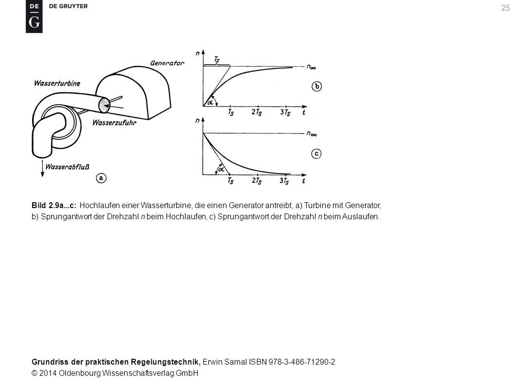 Bild 2.9a...c: Hochlaufen einer Wasserturbine, die einen Generator antreibt, a) Turbine mit Generator,