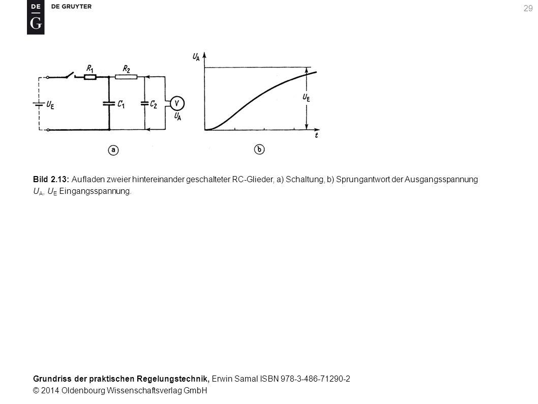 Bild 2.13: Aufladen zweier hintereinander geschalteter RC-Glieder, a) Schaltung, b) Sprungantwort der Ausgangsspannung