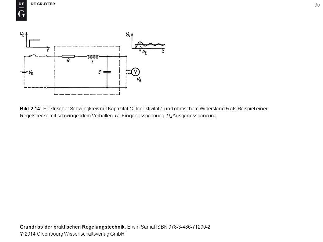 Bild 2.14: Elektrischer Schwingkreis mit Kapazität C, Induktivität L und ohmschem Widerstand R als Beispiel einer