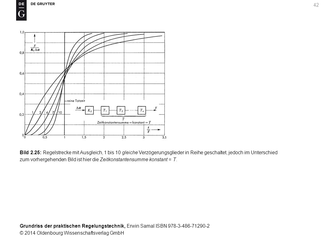 Bild 2.25: Regelstrecke mit Ausgleich, 1 bis 10 gleiche Verzögerungsglieder in Reihe geschaltet, jedoch im Unterschied