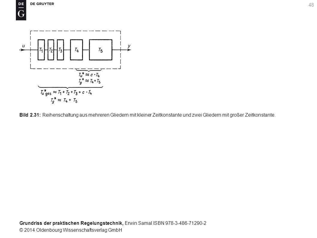 Bild 2.31: Reihenschaltung aus mehreren Gliedern mit kleiner Zeitkonstante und zwei Gliedern mit großer Zeitkonstante.