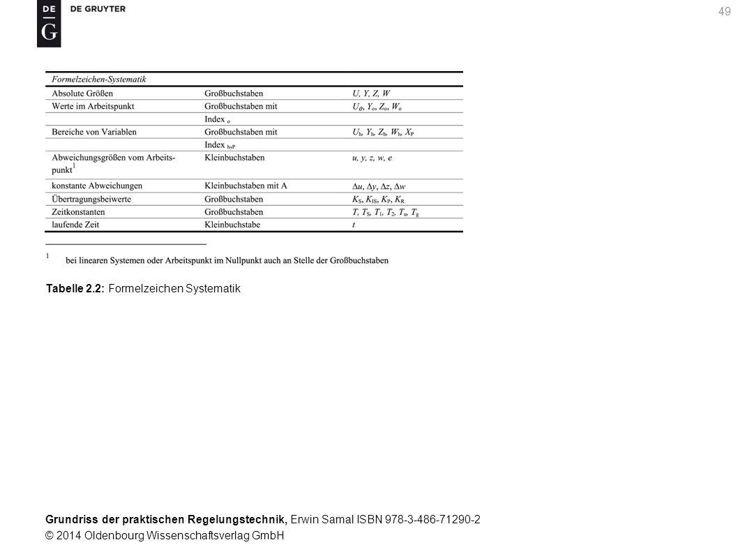Tabelle 2.2: Formelzeichen Systematik