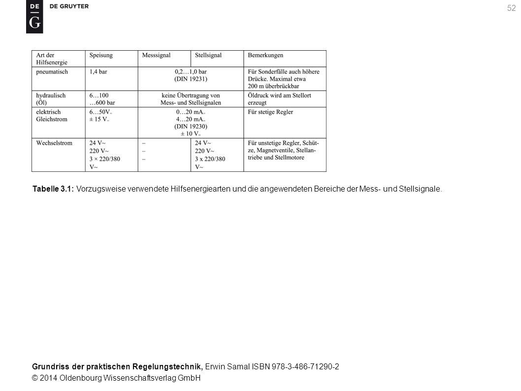 Tabelle 3.1: Vorzugsweise verwendete Hilfsenergiearten und die angewendeten Bereiche der Mess- und Stellsignale.