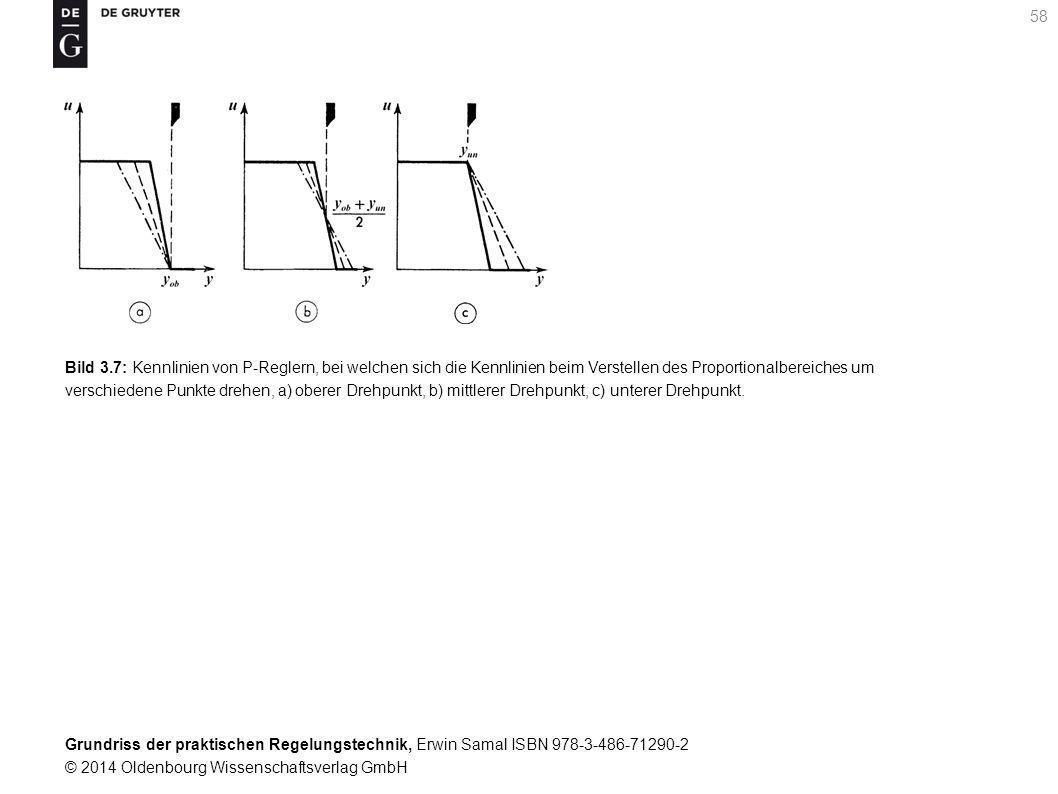 Bild 3.7: Kennlinien von P-Reglern, bei welchen sich die Kennlinien beim Verstellen des Proportionalbereiches um