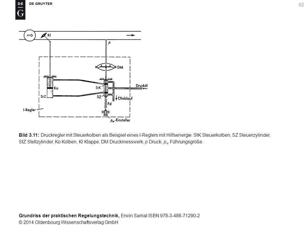 Bild 3.11: Druckregler mit Steuerkolben als Beispiel eines I-Reglers mit Hilfsenergie.