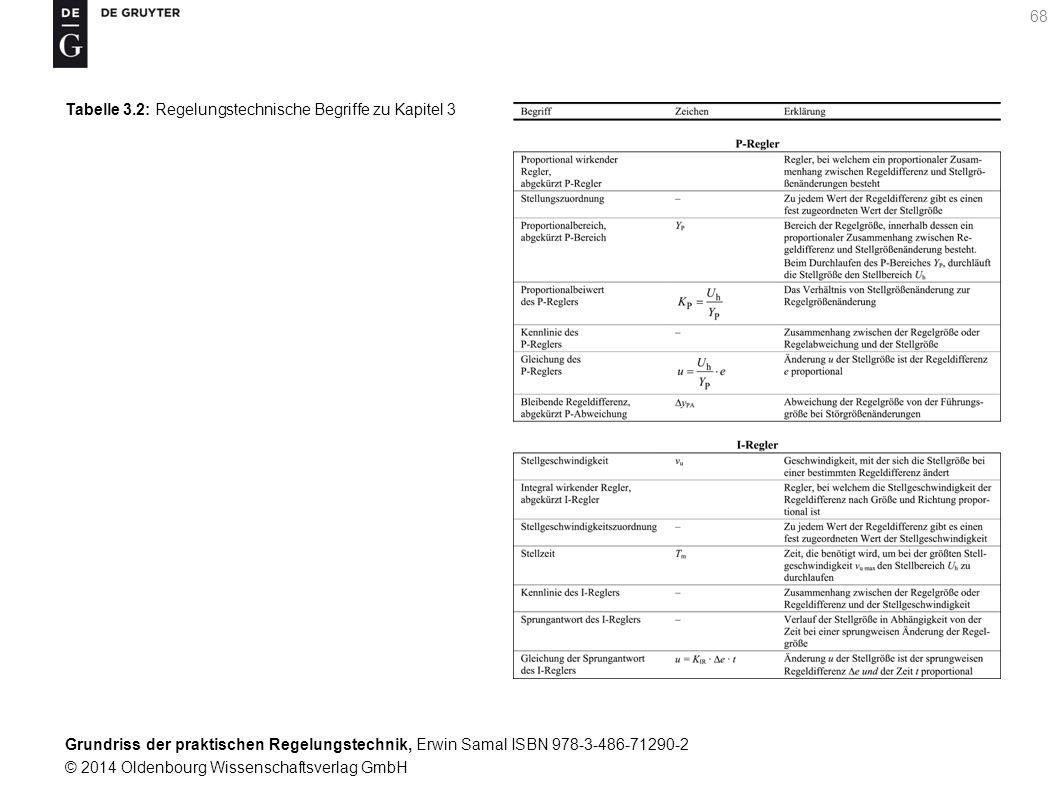 Tabelle 3.2: Regelungstechnische Begriffe zu Kapitel 3