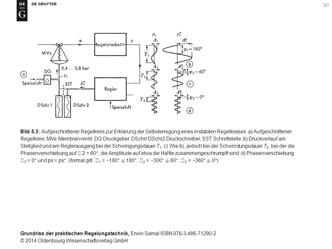 Bild 5.3: Aufgeschnittener Regelkreis zur Erklärung der Selbsterregung eines instabilen Regelkreises. a) Aufgeschnittener
