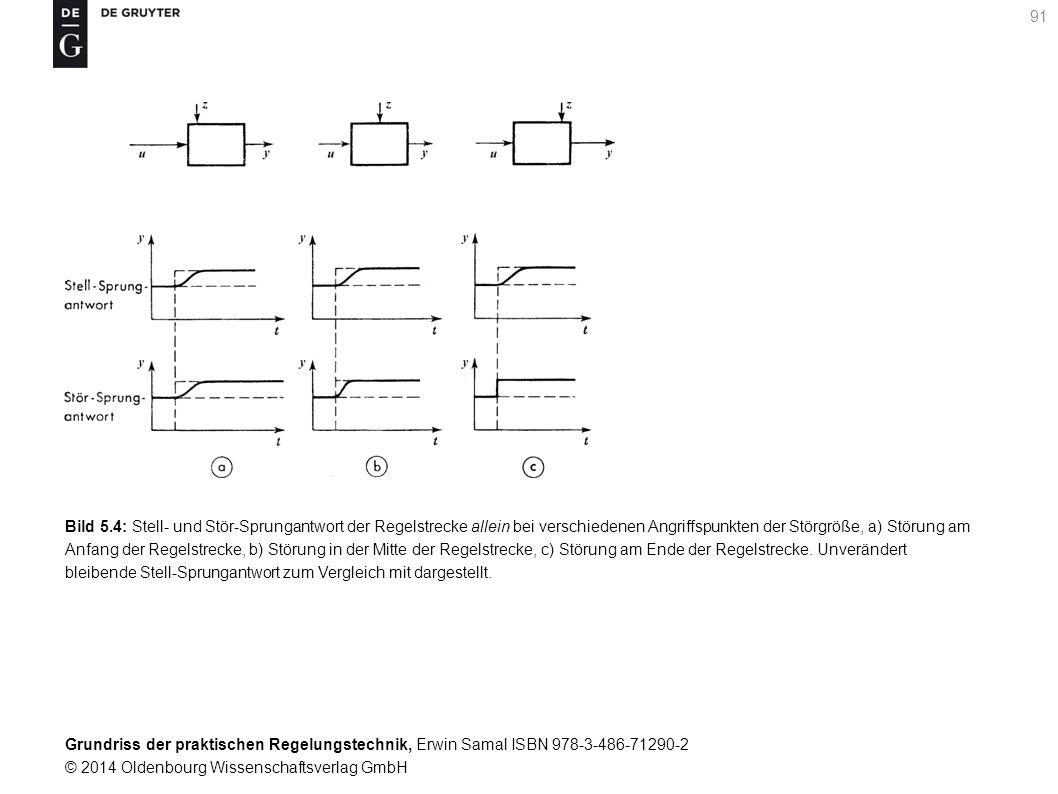 Bild 5.4: Stell- und Stör-Sprungantwort der Regelstrecke allein bei verschiedenen Angriffspunkten der Störgröße, a) Störung am Anfang der Regelstrecke, b) Störung in der Mitte der Regelstrecke, c) Störung am Ende der Regelstrecke.