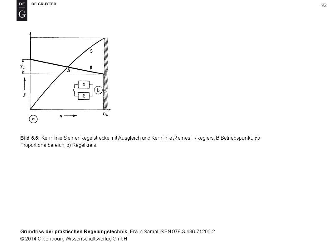 Bild 5.5: Kennlinie S einer Regelstrecke mit Ausgleich und Kennlinie R eines P-Reglers, B Betriebspunkt, Yp Proportionalbereich, b) Regelkreis.