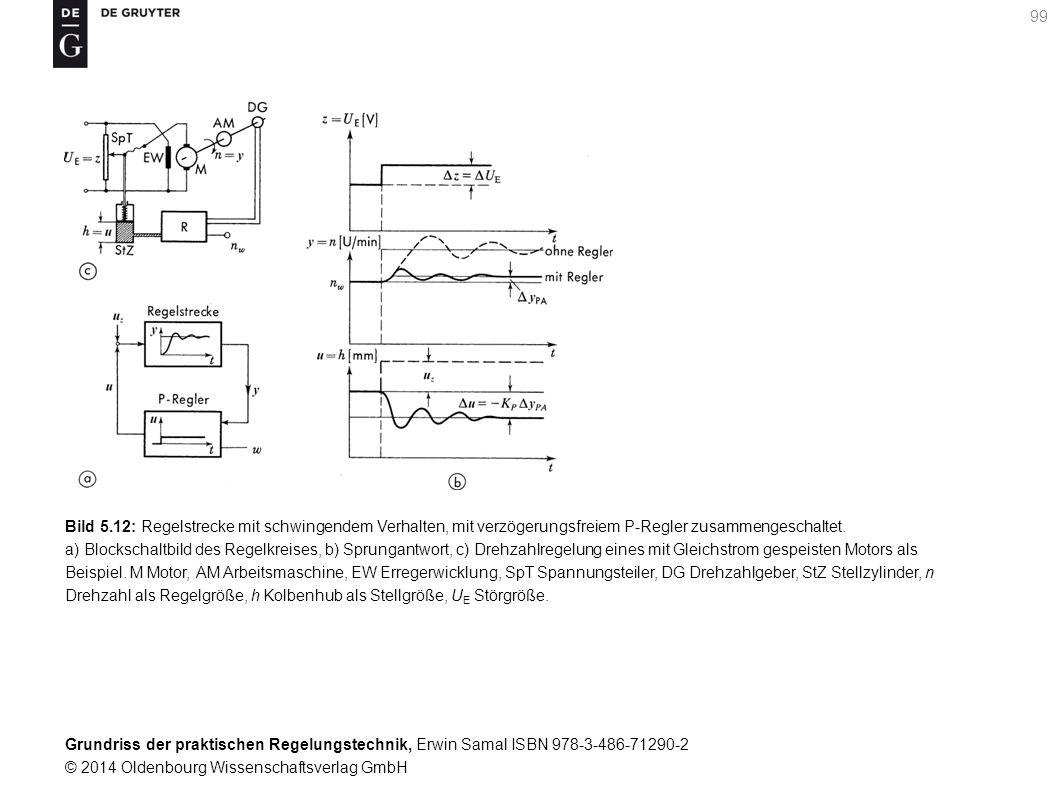 Bild 5.12: Regelstrecke mit schwingendem Verhalten, mit verzögerungsfreiem P-Regler zusammengeschaltet.