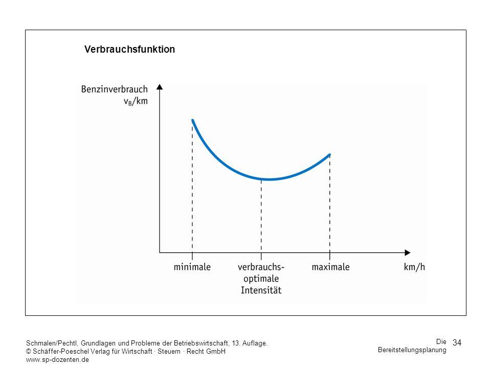 Verbrauchsfunktion Schmalen/Pechtl, Grundlagen und Probleme der Betriebswirtschaft, 13. Auflage.