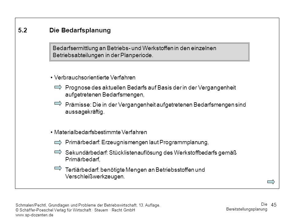 5.2 Die Bedarfsplanung Verbrauchsorientierte Verfahren.