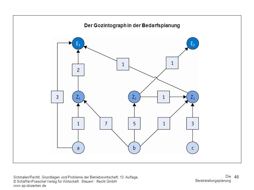 Der Gozintograph in der Bedarfsplanung
