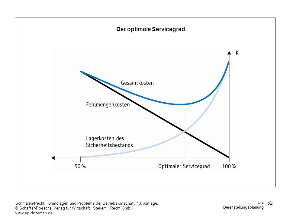 Der optimale Servicegrad