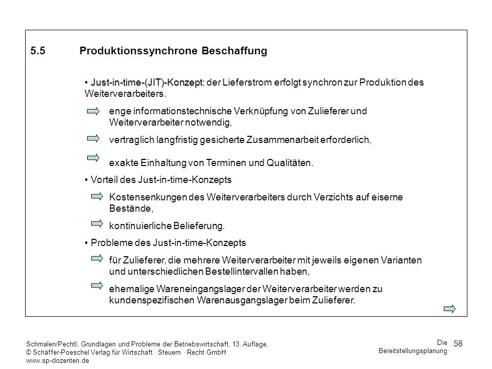 5.5 Produktionssynchrone Beschaffung
