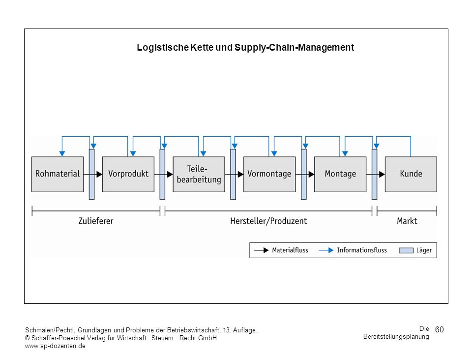 Logistische Kette und Supply-Chain-Management
