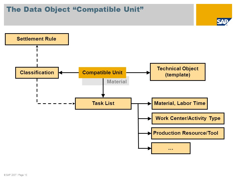 The Data Object Compatible Unit