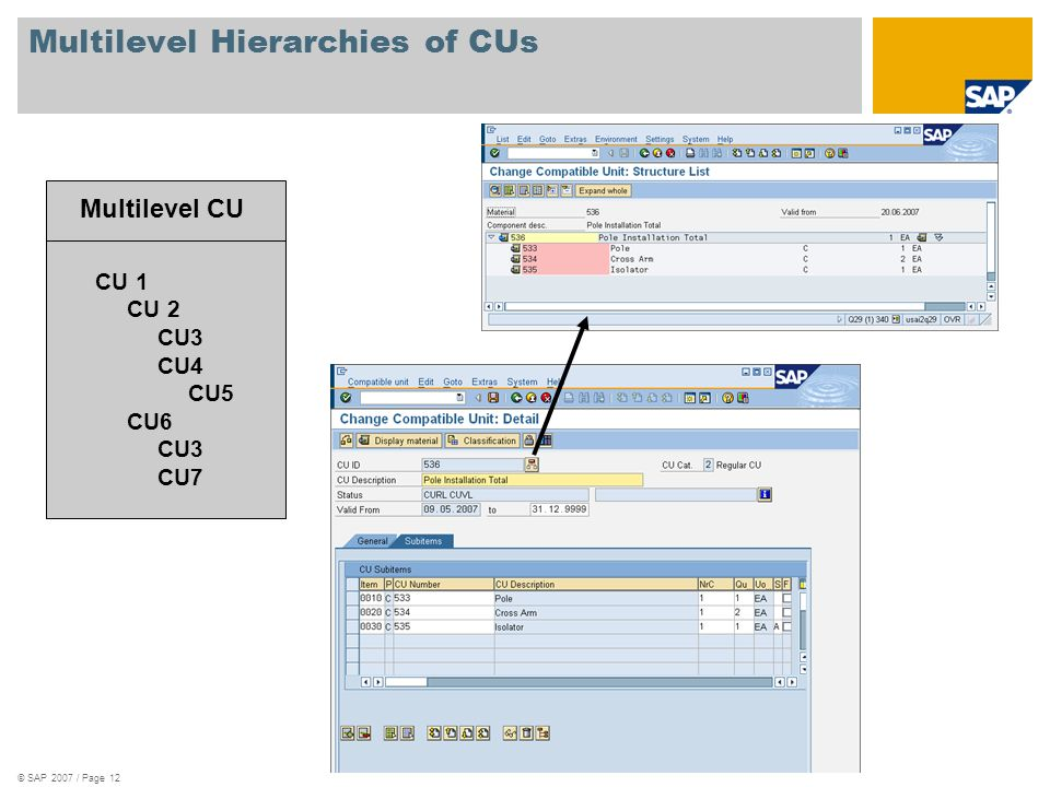 Multilevel Hierarchies of CUs