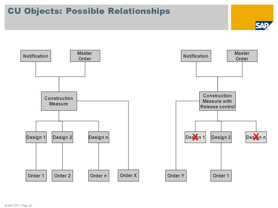 CU Objects: Possible Relationships