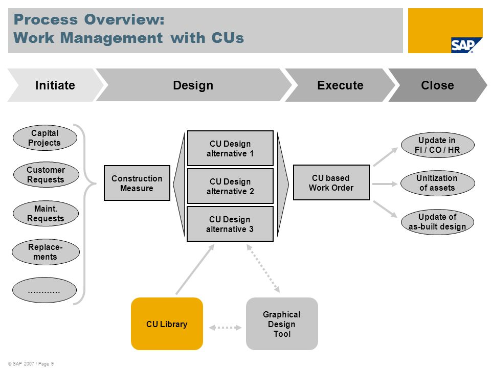 Process Overview: Work Management with CUs