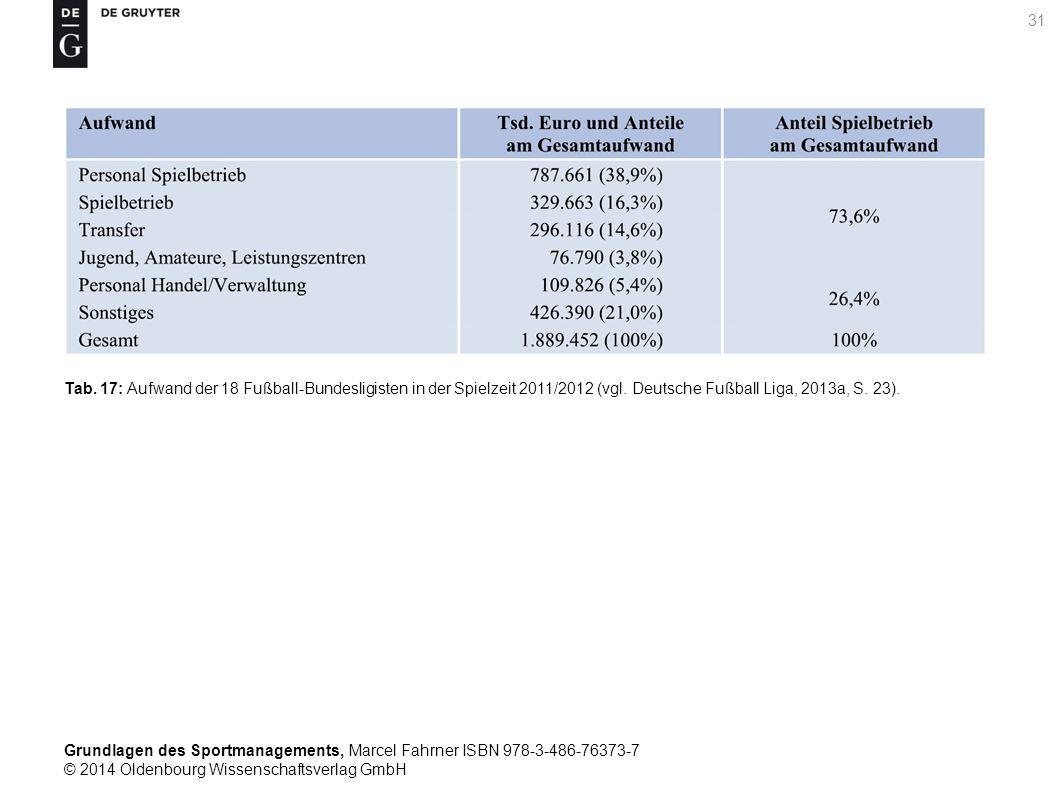 Tab. 17: Aufwand der 18 Fußball-Bundesligisten in der Spielzeit 2011/2012 (vgl.