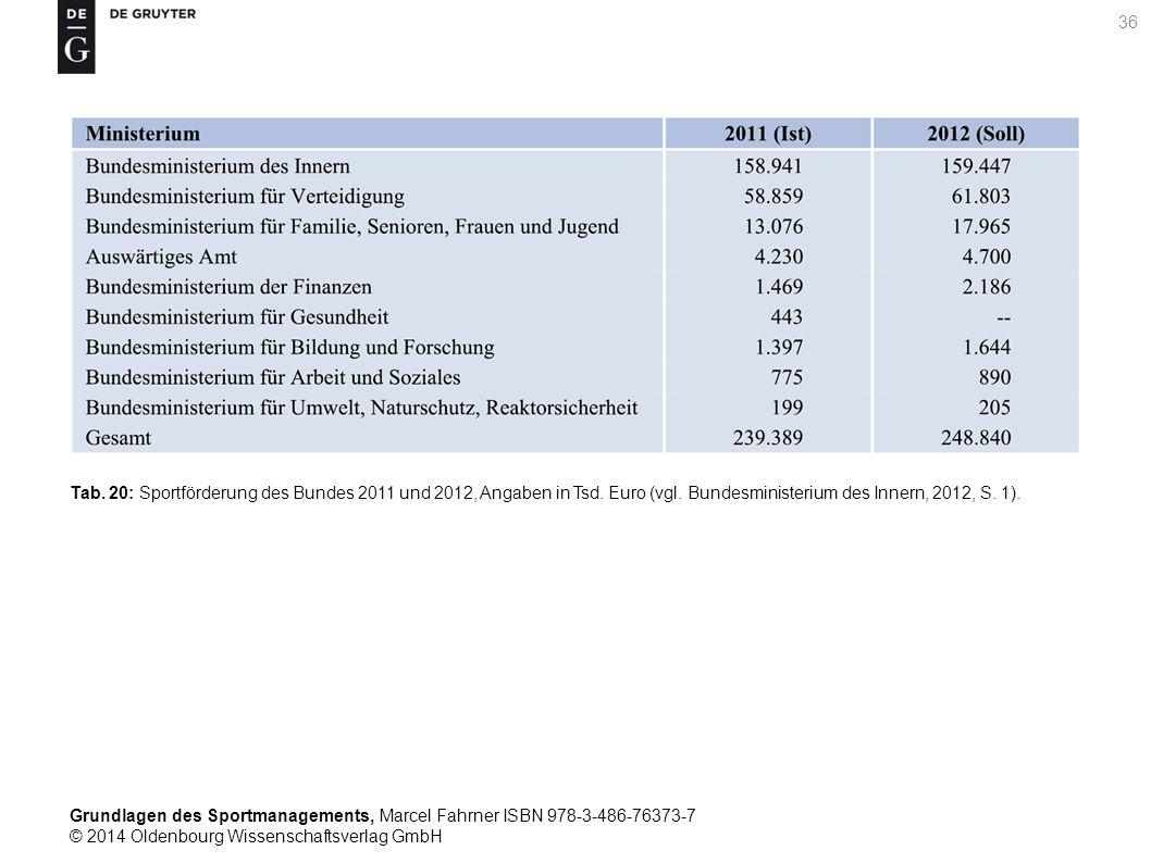 Tab. 20: Sportförderung des Bundes 2011 und 2012, Angaben in Tsd