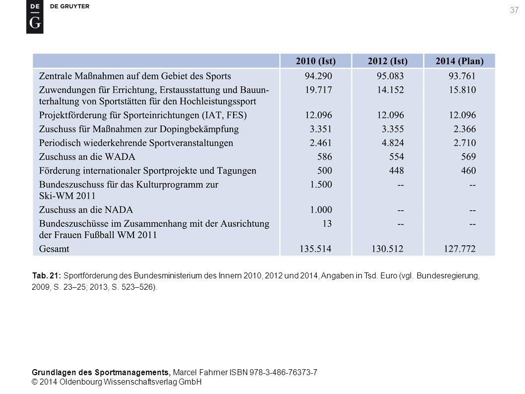 Tab. 21: Sportförderung des Bundesministerium des Innern 2010, 2012 und 2014, Angaben in Tsd.