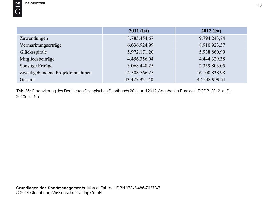 Tab. 25: Finanzierung des Deutschen Olympischen Sportbunds 2011 und 2012, Angaben in Euro (vgl.