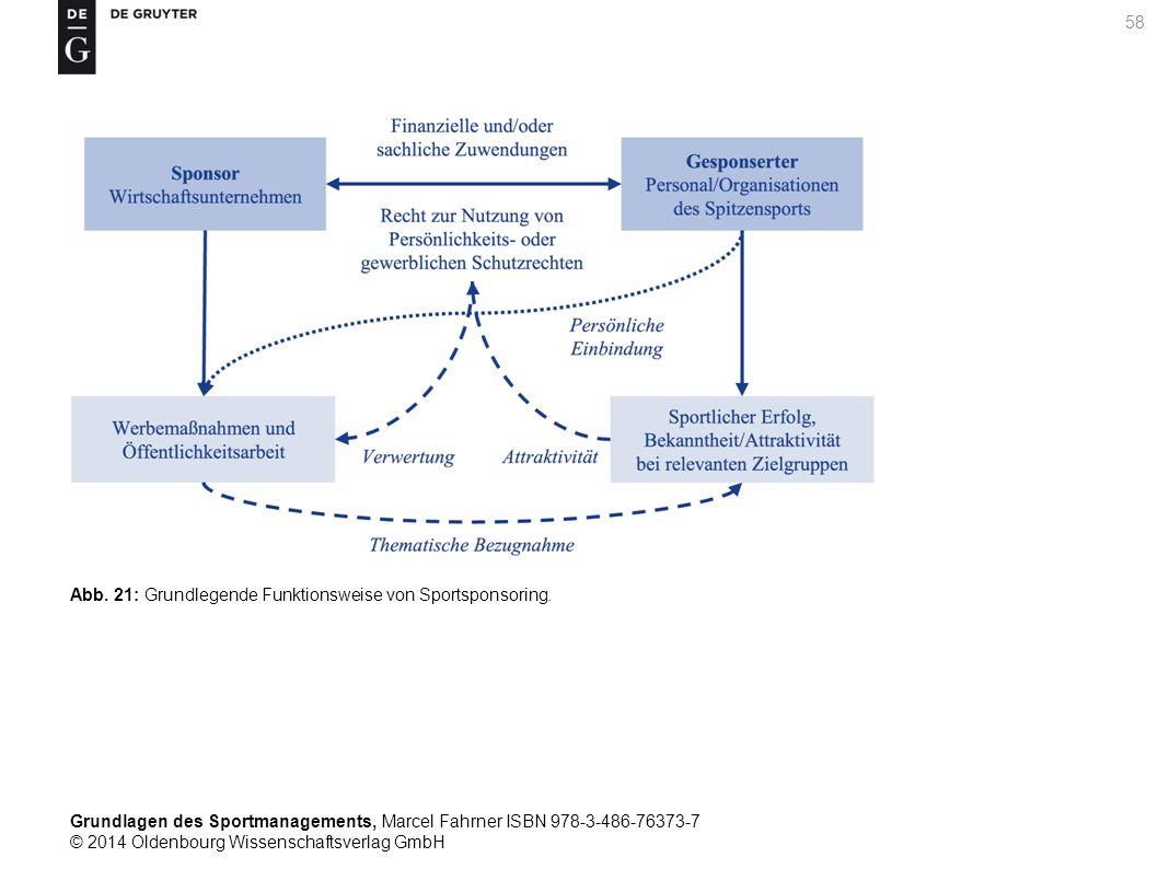 Abb. 21: Grundlegende Funktionsweise von Sportsponsoring.