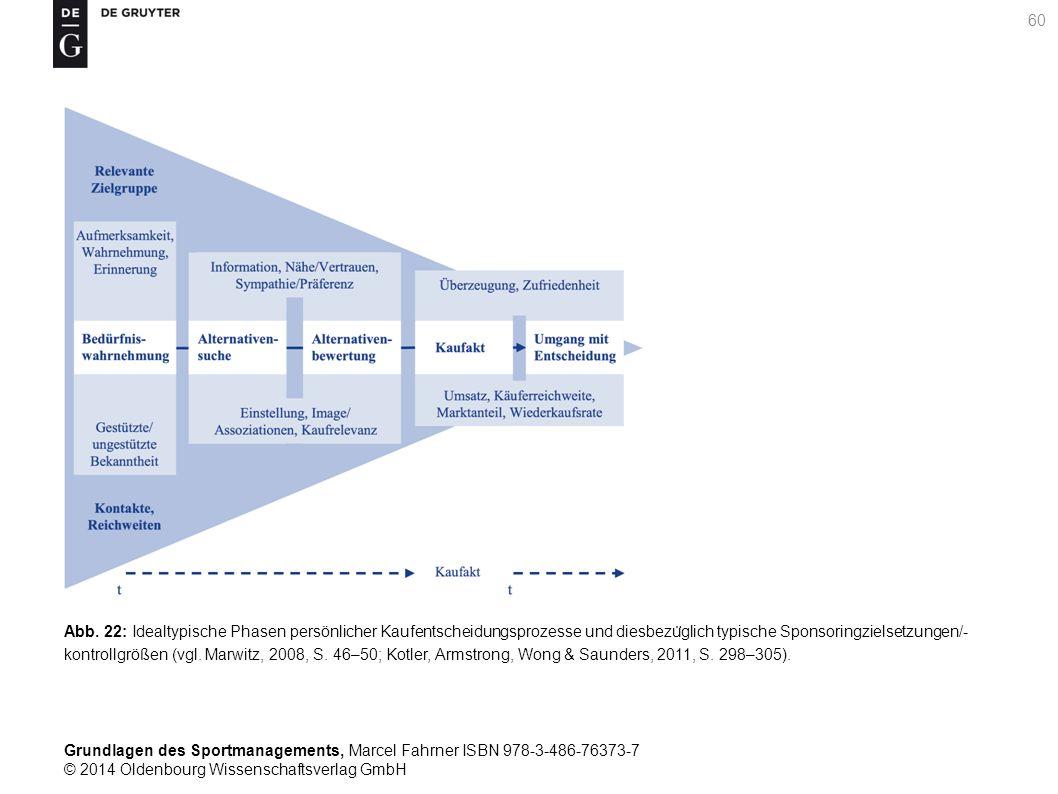 Abb. 22: Idealtypische Phasen persönlicher Kaufentscheidungsprozesse und diesbezüglich typische Sponsoringzielsetzungen/-